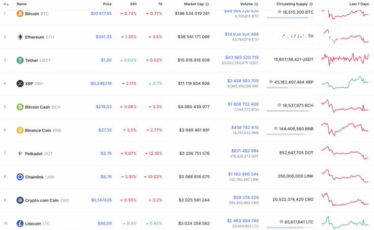 Top 10 coins by CoinMarketCap