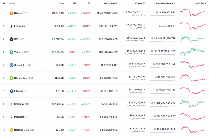 Top 10 coins by CoinMarketCa