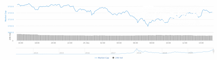 Cryptocurrency market capitalization